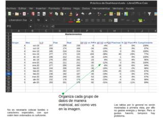 Buenas prácticas para crear un dashboard en Calc — 1 Organización de los datos