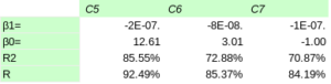 LibreOffice Calc, análisis de datos, regresión lineal, análisis predictivo estadístico-matemático, Aris Bozo, beta0, beta1, constante R, constante R2