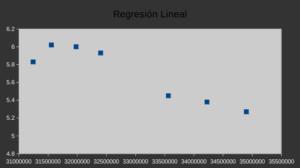 LibreOffice Calc, análisis de datos, regresión lineal, análisis predictivo estadístico-matemático, Aris Bozo, gráfico de dispersión