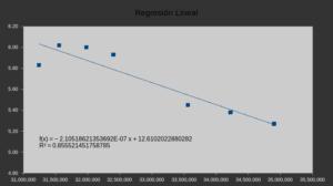 LibreOffice Calc, análisis de datos, regresión lineal, análisis predictivo estadístico-matemático, Aris Bozo, gráfica FINAL de regresión lineal con función predictiva